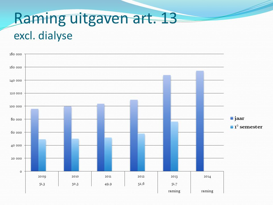 Raming uitgaven art. 13 excl. dialyse