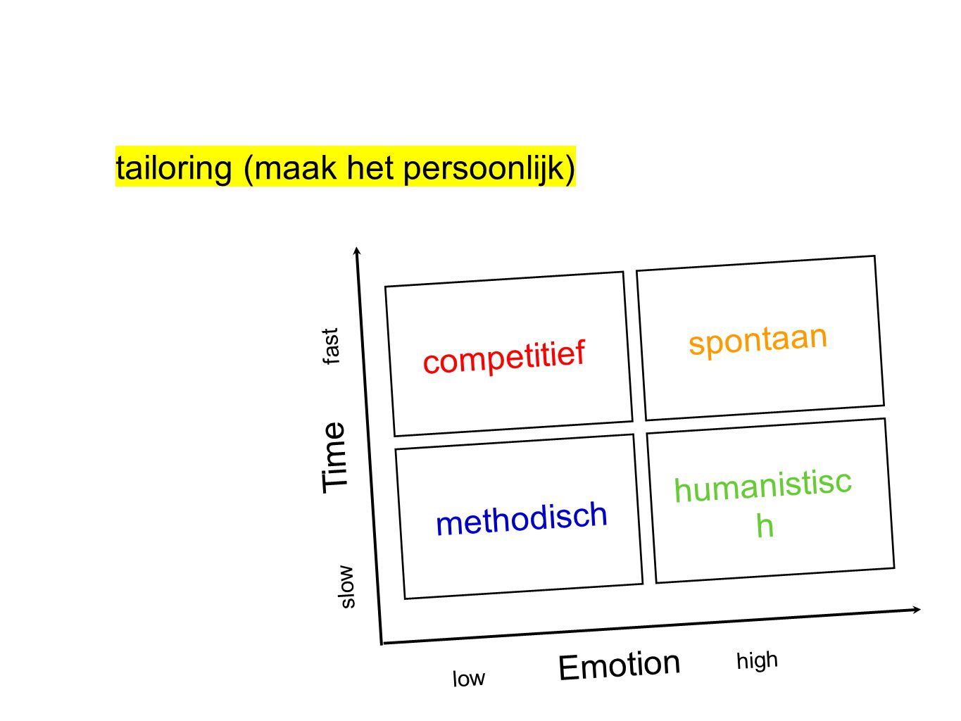 tailoring (maak het persoonlijk) low Emotion high slow Time fast spontaan methodisch humanistisc h competitief