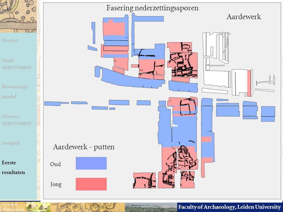 Faculty of Archaeology, Leiden University Fasering nederzettingssporen Aardewerk - putten Oud Jong Project Oude opgravingen Bewonings- model Nieuwe op