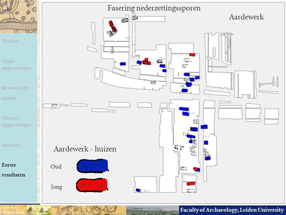 Faculty of Archaeology, Leiden University Fasering nederzettingssporen Aardewerk - huizen Oud Jong Project Oude opgravingen Bewonings- model Nieuwe op