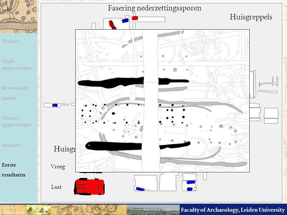 Faculty of Archaeology, Leiden University Fasering nederzettingssporen Huisgreppel - vorm Vroeg Laat Project Oude opgravingen Bewonings- model Nieuwe