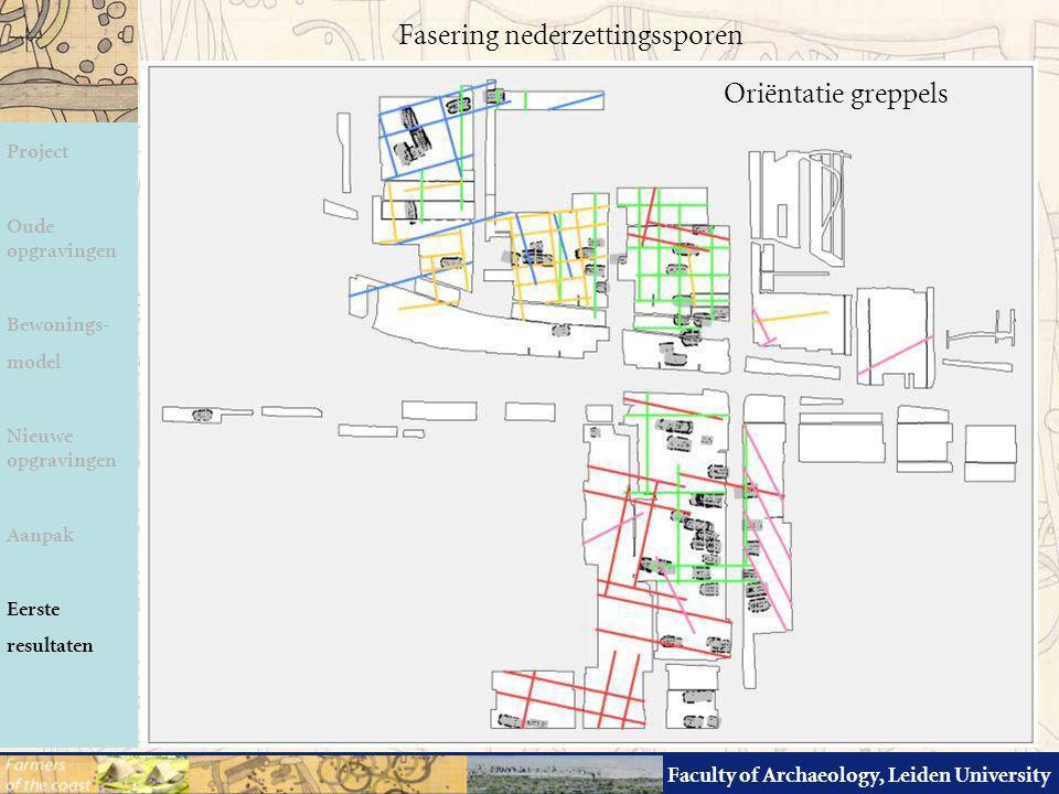 Faculty of Archaeology, Leiden University Fasering nederzettingssporen Oriëntatie greppels Project Oude opgravingen Bewonings- model Nieuwe opgravinge