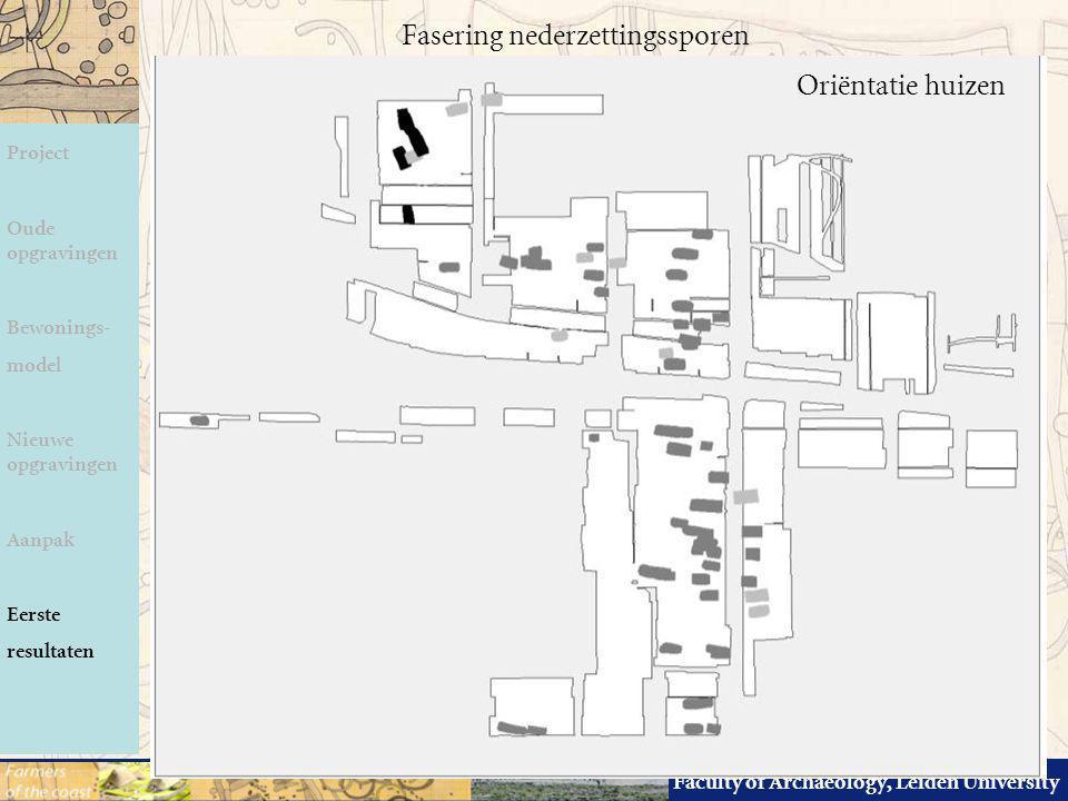 Faculty of Archaeology, Leiden University Fasering nederzettingssporen Project Oude opgravingen Bewonings- model Nieuwe opgravingen Aanpak Eerste resu
