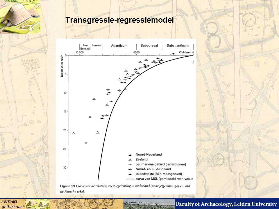 Faculty of Archaeology, Leiden University Transgressie-regressiemodel 1994 Proefschrift Van der Spek 2006 ARCHEObrief