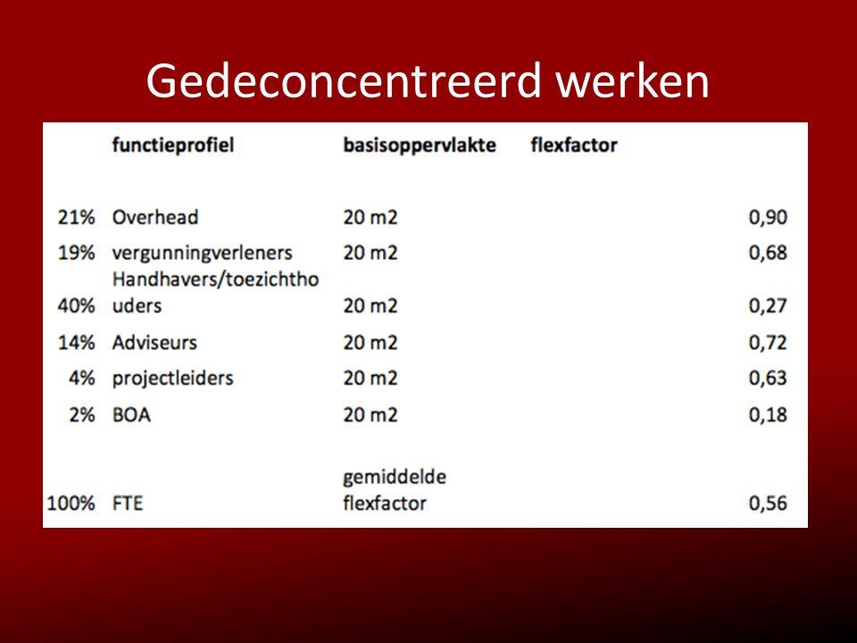 De weg naar het gedeconcentreerd werken ondersteuning/opleidingstraject periode sept-dec 2012 Ondersteunende faciliteiten Huisvesting / telefonie / ICT Voorbeeld VGZ