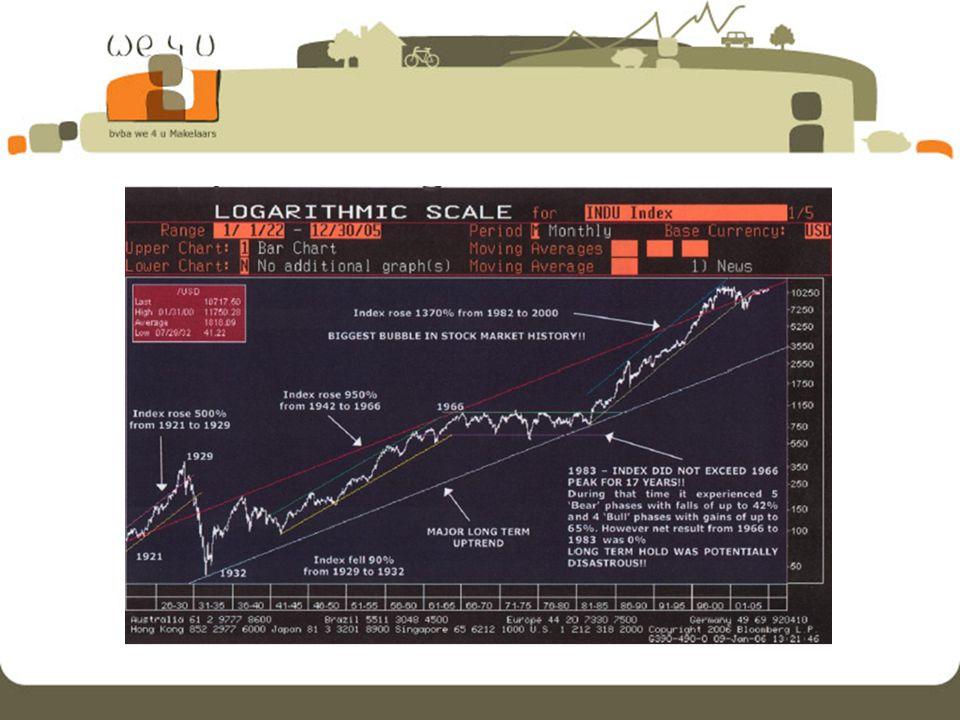 indien de huidige markt nog 5% inboet is de trendommekeer een feit de grafiek in bijlage wil mij nog eens stout uit de hoek laten komen : sedert de crash 1929-1932 herkennen we 2 stijgende trendkanalen, afgewisseld met een horizontale afkoelingsperiode 60-80; – je leest het goed : twintig jaar ; als het voorbije trendkanaal, zoals bovenbeschreven, 5% onder zijn steunlijn (huidige koersen) valt, wat dan ?.