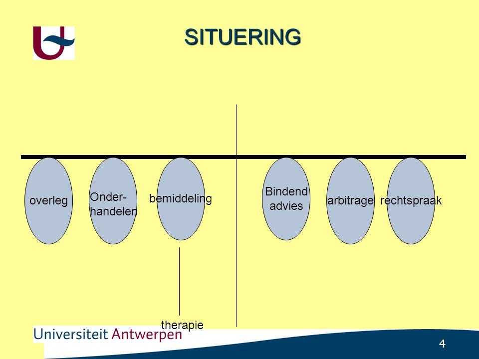 4 SITUERING overleg bemiddeling Bindend advies arbitragerechtspraak Onder- handelen therapie