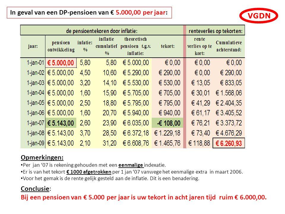 Opmerkingen: Per jan '07 is rekening gehouden met een eenmalige indexatie. Er is van het tekort € 1000 afgetrokken per 1 jan '07 vanwege het eenmalige