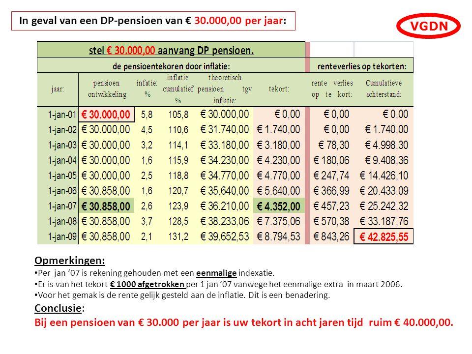 VGDN In geval van een DP-pensioen van € 30.000,00 per jaar: Opmerkingen: Per jan '07 is rekening gehouden met een eenmalige indexatie. Er is van het t