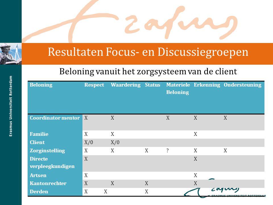 Resultaten Focus- en Discussiegroepen Beloning vanuit het zorgsysteem van de client BeloningRespectWaarderingStatus Materiele Beloning ErkenningOnders