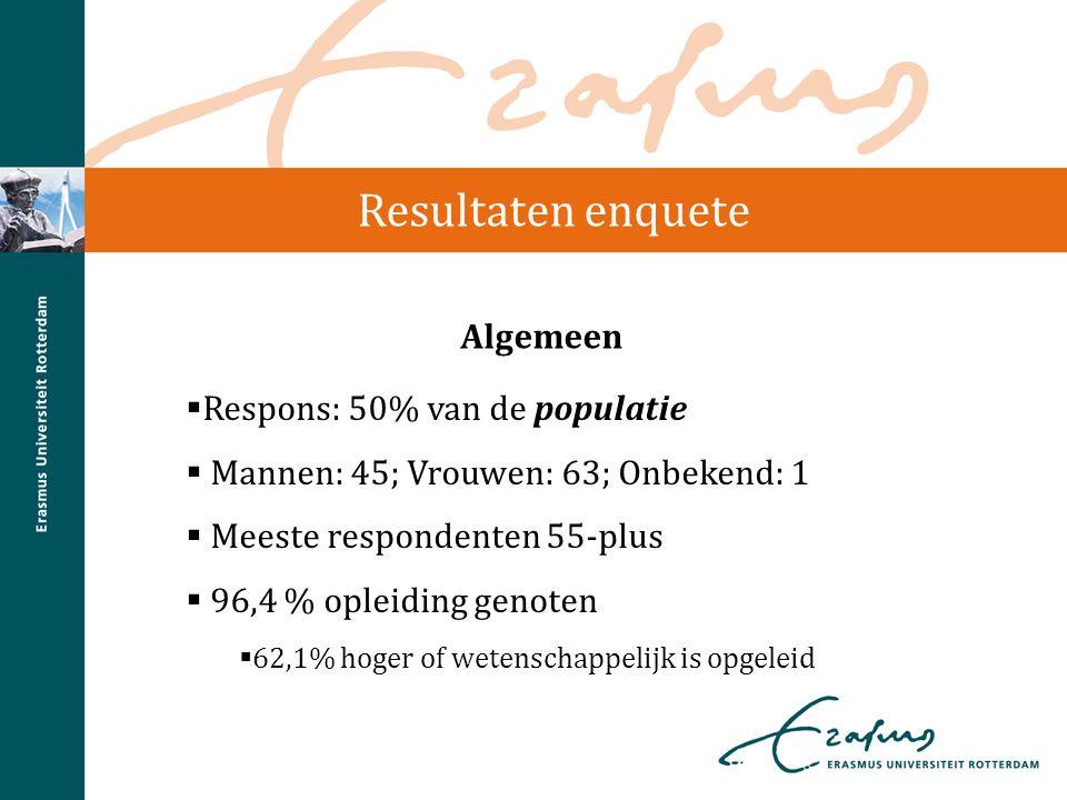 Resultaten enquete  Respons: 50% van de populatie  Mannen: 45; Vrouwen: 63; Onbekend: 1  Meeste respondenten 55-plus  96,4 % opleiding genoten  6
