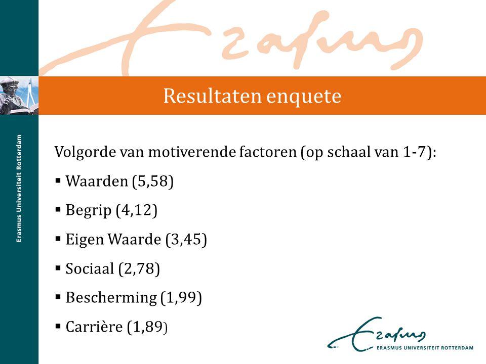 Resultaten enquete Volgorde van motiverende factoren (op schaal van 1-7):  Waarden (5,58)  Begrip (4,12)  Eigen Waarde (3,45)  Sociaal (2,78)  Be