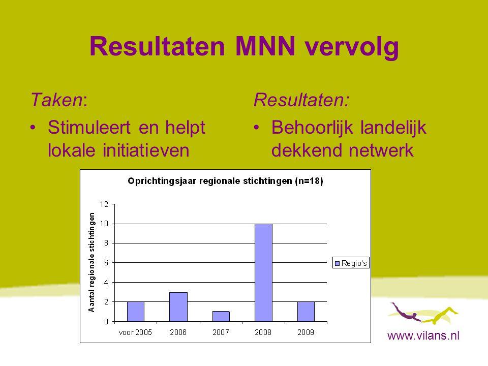 www.vilans.nl Resultaten MNN vervolg Taken: Stimuleert en helpt lokale initiatieven Resultaten: Behoorlijk landelijk dekkend netwerk