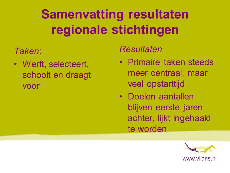 www.vilans.nl Samenvatting resultaten regionale stichtingen Taken: Werft, selecteert, schoolt en draagt voor Resultaten Primaire taken steeds meer centraal, maar veel opstarttijd Doelen aantallen blijven eerste jaren achter, lijkt ingehaald te worden