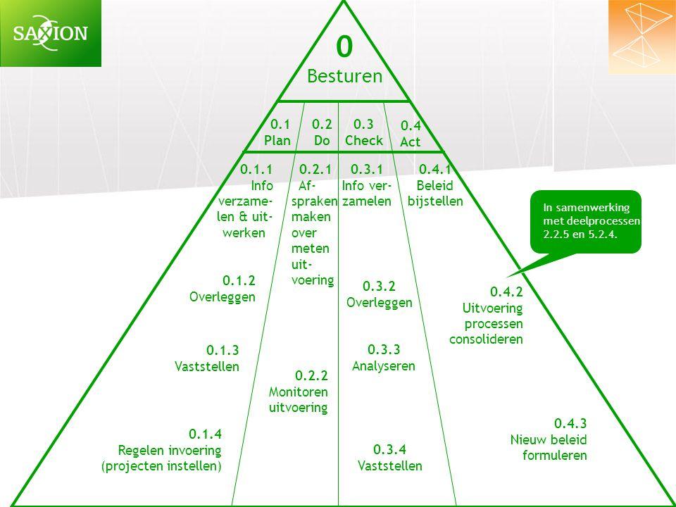 0 Besturen 0.3 Check 0.1 Plan 0.4 Act 0.2 Do 0.1.1 Info verzame- len & uit- werken 0.1.2 Overleggen 0.2.2 Monitoren uitvoering 0.1.4 Regelen invoering