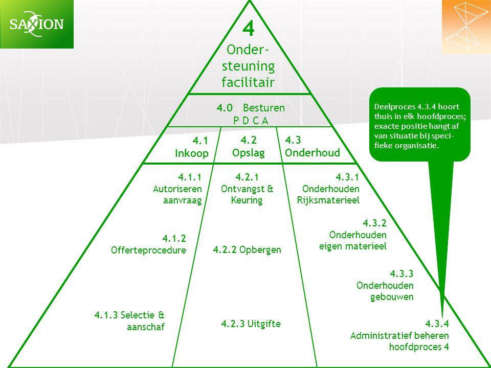 4 Onder- steuning facilitair 4.1 Inkoop 4.2 Opslag 4.3 Onderhoud 4.1.1 Autoriseren aanvraag 4.1.2 Offerteprocedure 4.2.1 Ontvangst & Keuring 4.0 Bestu