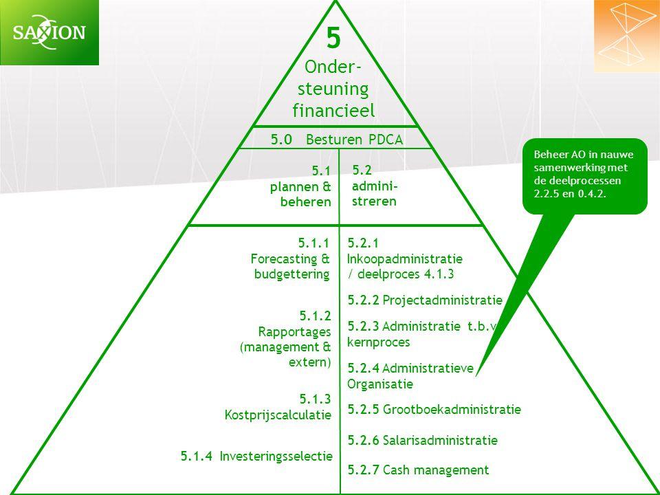 5 Onder- steuning financieel 5.1 plannen & beheren 5.2 admini- streren 5.1.1 Forecasting & budgettering 5.1.2 Rapportages (management & extern) 5.1.3