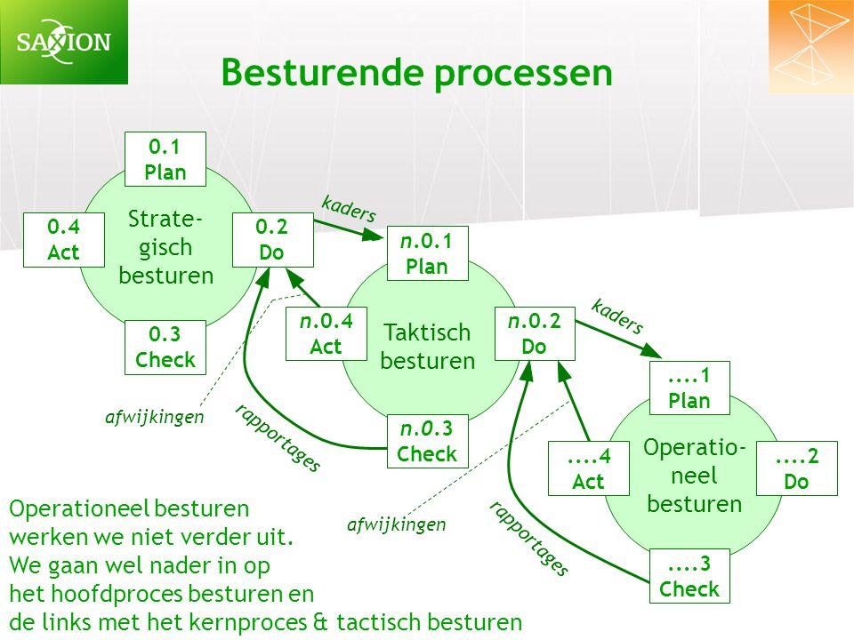 Besturende processen 0.1 Plan 0.2 Do 0.3 Check 0.4 Act Strate- gisch besturen n.0.1 Plan n.0.3 Check n.0.4 Act Taktisch besturen n.0.2 Do....1 Plan...