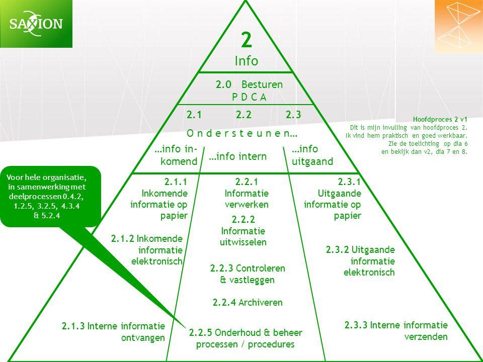 Bij piramide 2 v1 Het grootste deel van hoofdproces 2 is het werk van secretariaten die voor de organisatie als geheel of voor bepaalde onderdelen werken.