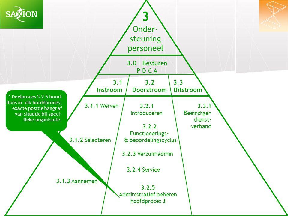 4 Onder- steuning facilitair 4.1 Inkoop 4.2 Opslag 4.3 Onderhoud 4.1.1 Autoriseren aanvraag 4.1.2 Offerteprocedure 4.2.1 Ontvangst & Keuring 4.0 Besturen P D C A 4.1.3 Selectie & aanschaf 4.2.2 Opbergen 4.2.3 Uitgifte 4.3.1 Onderhouden Rijksmaterieel 4.3.2 Onderhouden eigen materieel 4.3.3 Onderhouden gebouwen 4.3.4 Administratief beheren hoofdproces 4 Deelproces 4.3.4 hoort thuis in elk hoofdproces; exacte positie hangt af van situatie bij speci- fieke organisatie.