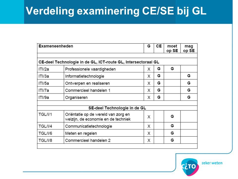Verdeling examinering CE/SE bij GL