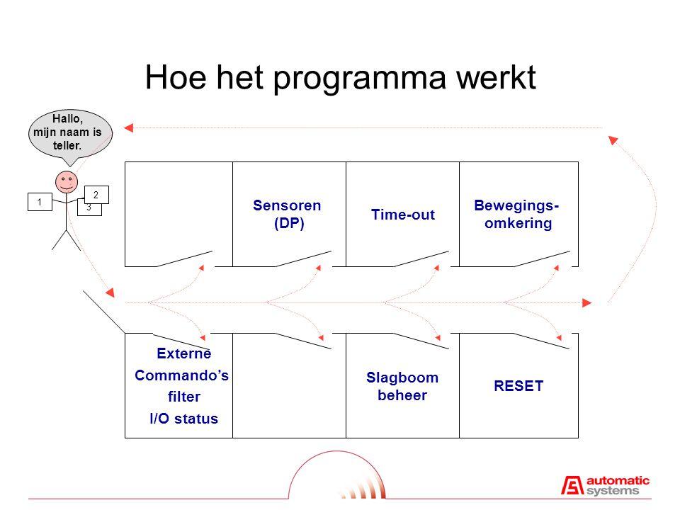 Hoe het programma werkt Externe Commando's filter I/O status Slagboom beheer RESET Sensoren (DP) Time-out Bewegings- omkering 1 3 2 Hallo, mijn naam is teller.