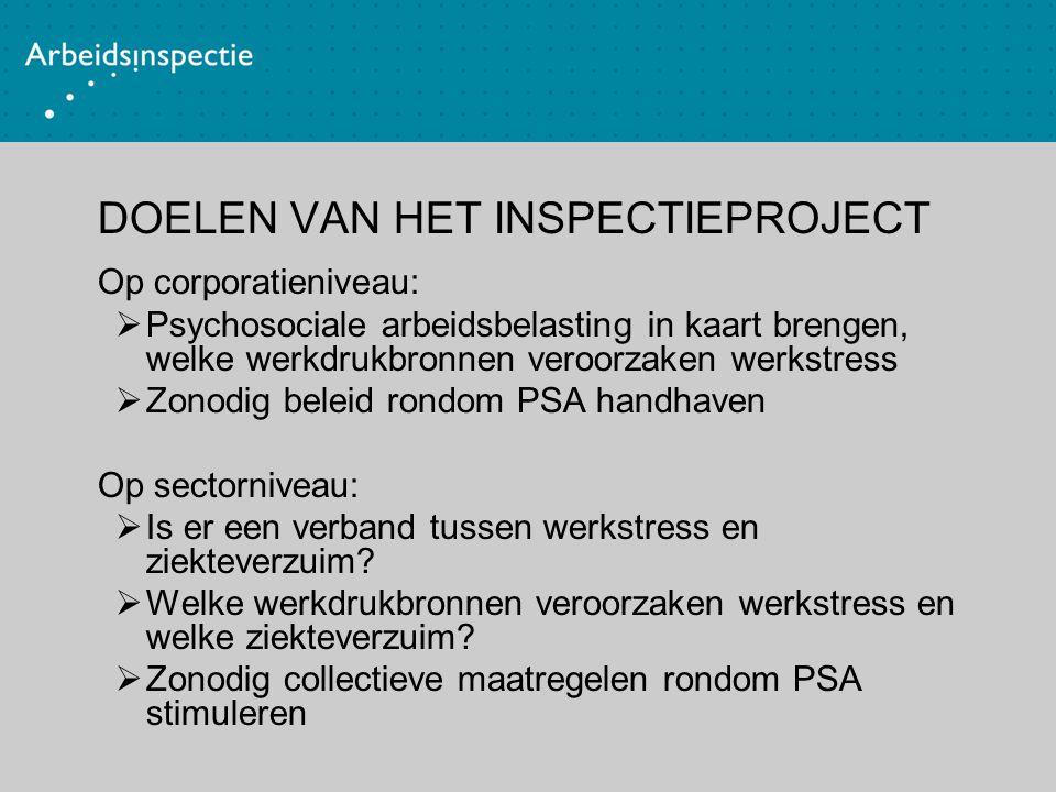 Werkwijze inspecties  Intakegesprek/rondgang  Interview/vragenlijsten medewerkers  Analyse resultaten  Conclusies  Terugkoppeling