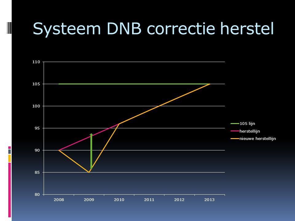 Systeem DNB correctie herstel
