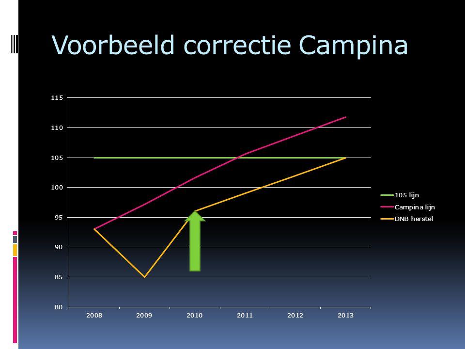 Voorbeeld correctie Campina