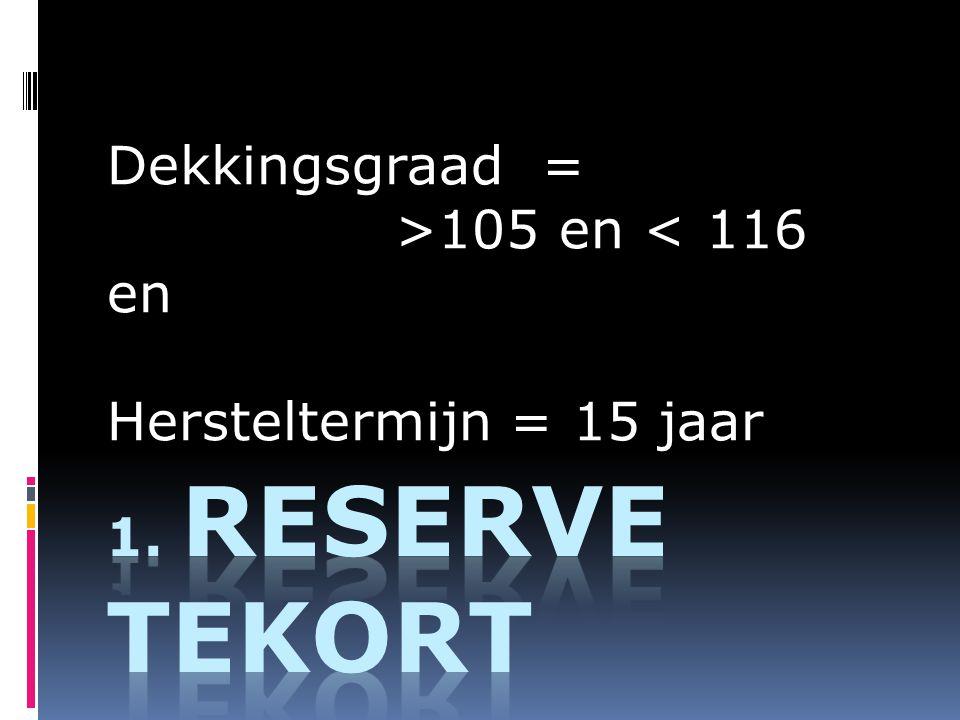 Dekkingsgraad = >105 en < 116 en Hersteltermijn = 15 jaar