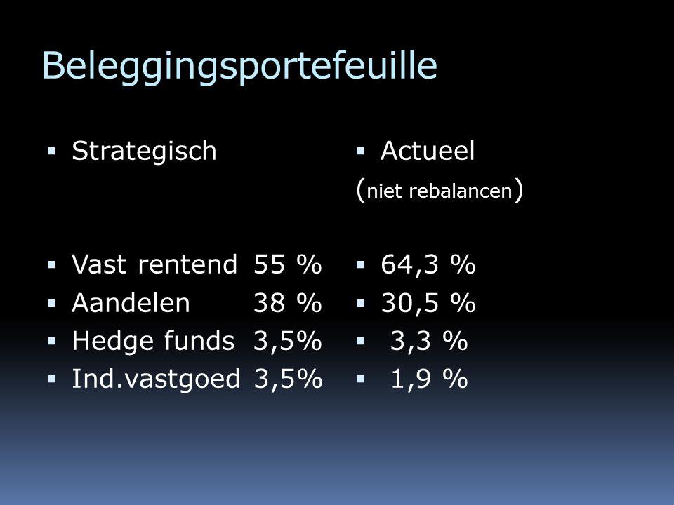 Beleggingsportefeuille  Strategisch  Vast rentend 55 %  Aandelen 38 %  Hedge funds 3,5%  Ind.vastgoed 3,5%  Actueel ( niet rebalancen )  64,3 %