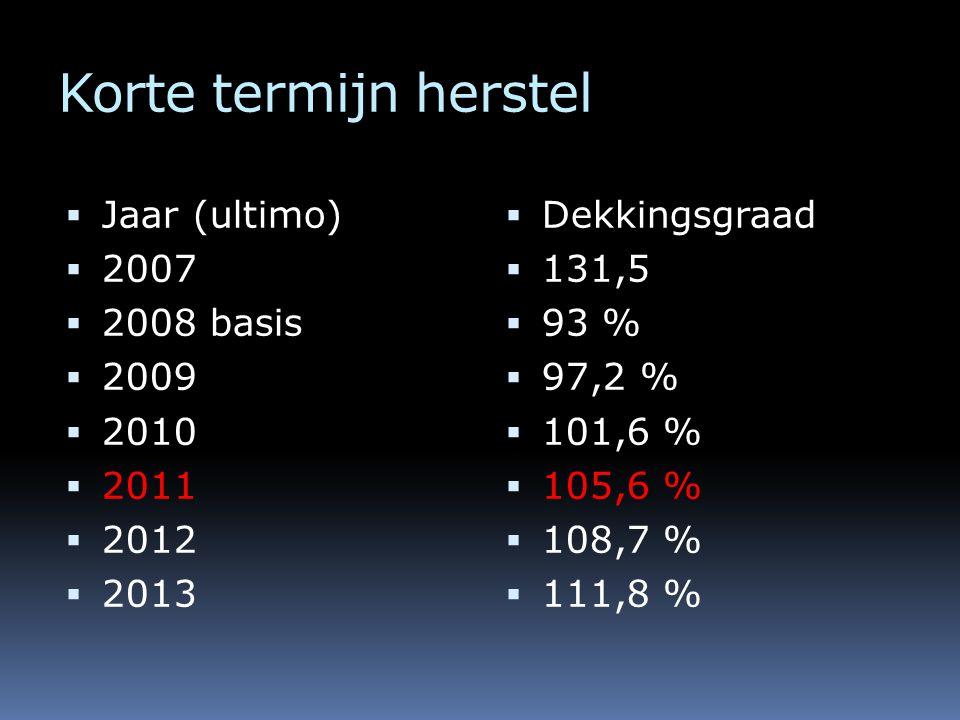 Korte termijn herstel  Jaar (ultimo)  2007  2008 basis  2009  2010  2011  2012  2013  Dekkingsgraad  131,5  93 %  97,2 %  101,6 %  105,6 %  108,7 %  111,8 %