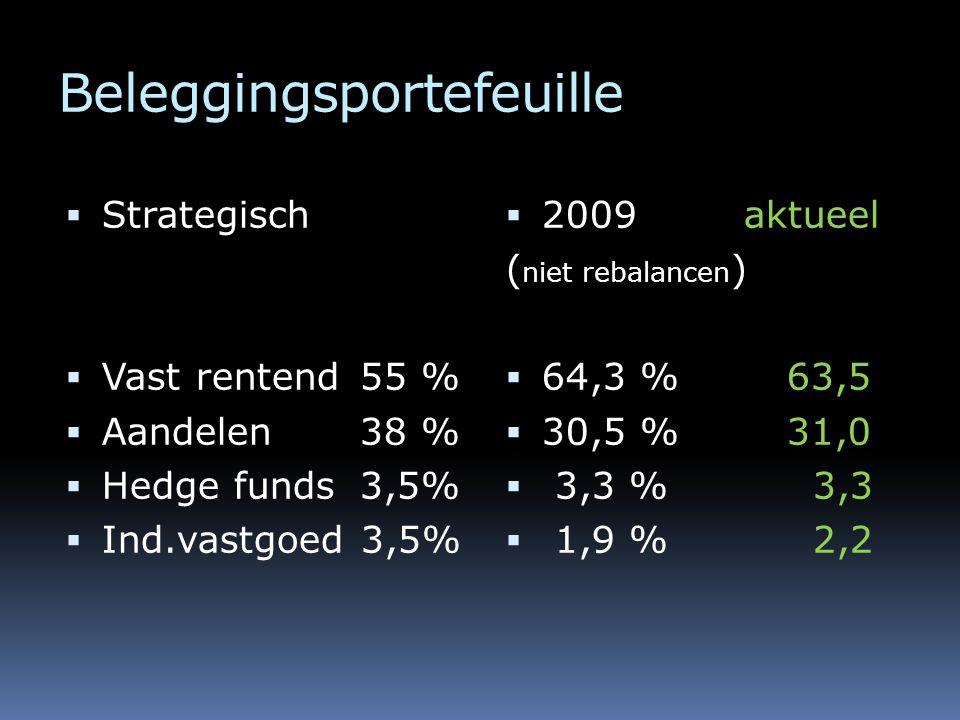 Beleggingsportefeuille  Strategisch  Vast rentend 55 %  Aandelen 38 %  Hedge funds 3,5%  Ind.vastgoed 3,5%  2009 aktueel ( niet rebalancen )  64,3 % 63,5  30,5 % 31,0  3,3 % 3,3  1,9 % 2,2