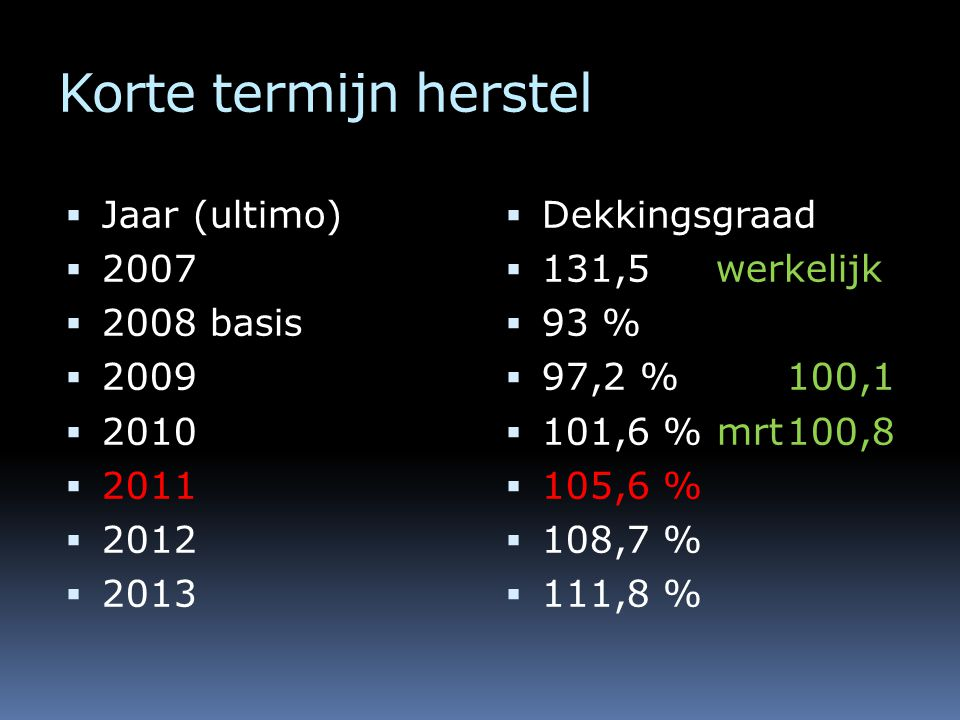 Korte termijn herstel  Jaar (ultimo)  2007  2008 basis  2009  2010  2011  2012  2013  Dekkingsgraad  131,5 werkelijk  93 %  97,2 %100,1  101,6 % mrt100,8  105,6 %  108,7 %  111,8 %