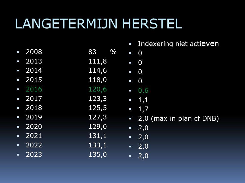 LANGETERMIJN HERSTEL  200883 %  2013111,8  2014114,6  2015118,0  2016120,6  2017123,3  2018125,5  2019127,3  2020129,0  2021131,1  2022133,1  2023135,0  Indexering niet acti even  0  0,6  1,1  1,7  2,0 (max in plan cf DNB)  2,0