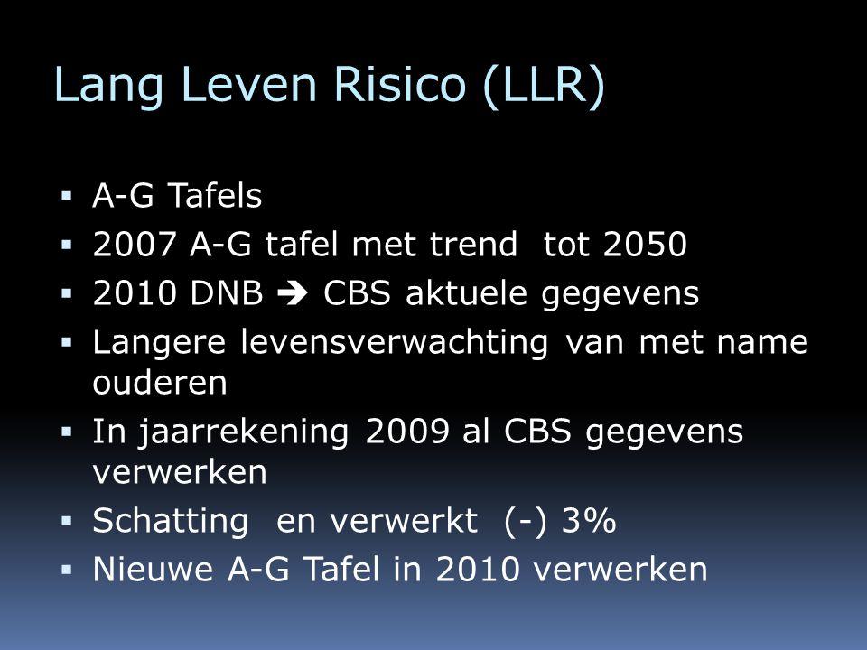 Lang Leven Risico (LLR)  A-G Tafels  2007 A-G tafel met trend tot 2050  2010 DNB  CBS aktuele gegevens  Langere levensverwachting van met name ouderen  In jaarrekening 2009 al CBS gegevens verwerken  Schatting en verwerkt (-) 3%  Nieuwe A-G Tafel in 2010 verwerken