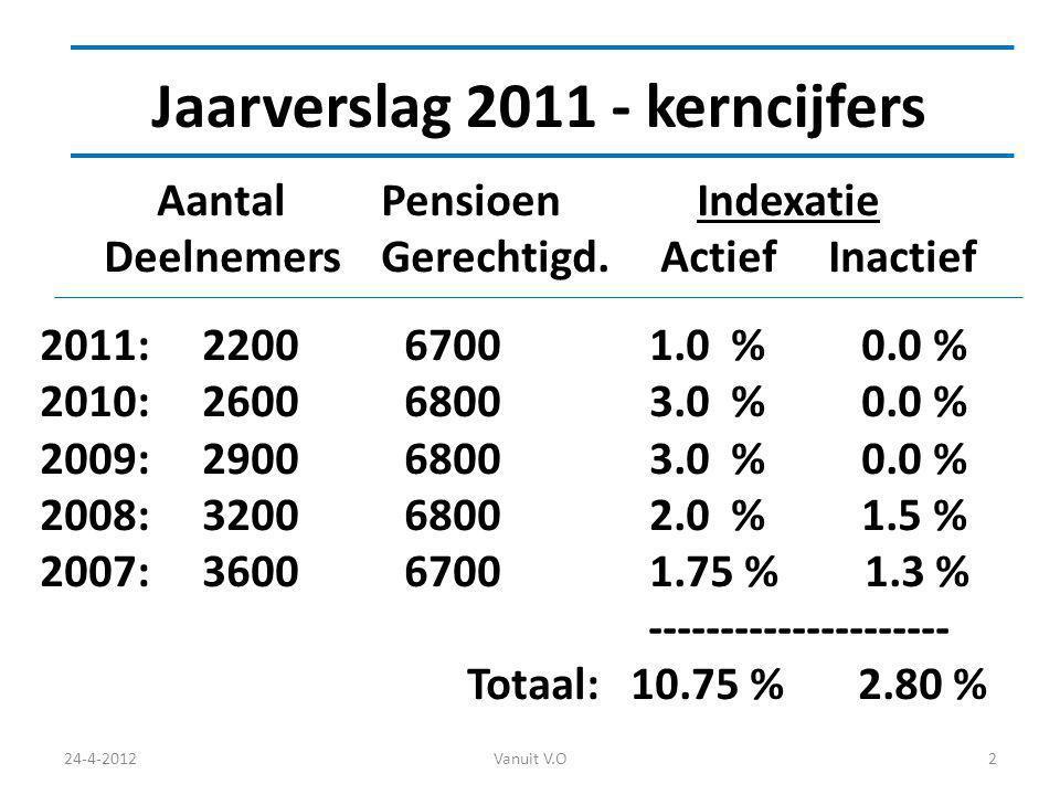 Jaarverslag 2011 - kerncijfers 24-4-2012Vanuit V.O2 Aantal Pensioen Indexatie Deelnemers Gerechtigd.