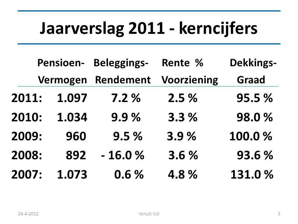 Jaarverslag 2011 - kerncijfers Pensioen- Beleggings- Rente % Dekkings- Vermogen Rendement Voorziening Graad 2011: 1.097 7.2 % 2.5 % 95.5 % 2010: 1.034 9.9 % 3.3 % 98.0 % 2009: 960 9.5 % 3.9 % 100.0 % 2008: 892 - 16.0 % 3.6 % 93.6 % 2007: 1.073 0.6 % 4.8 % 131.0 % 24-4-2012Vanuit V.O3
