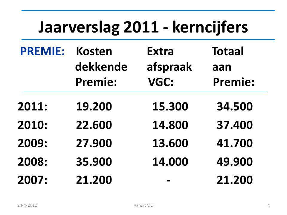 Jaarverslag 2011 - kerncijfers PREMIE: Kosten Extra Totaal dekkende afspraak aan Premie: VGC: Premie: 2011: 19.200 15.300 34.500 2010: 22.600 14.800 37.400 2009: 27.900 13.600 41.700 2008: 35.900 14.000 49.900 2007: 21.200 - 21.200 24-4-2012Vanuit V.O4
