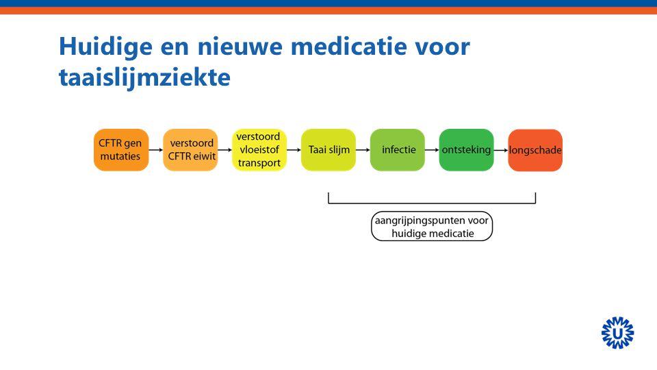 Huidige en nieuwe medicatie voor taaislijmziekte