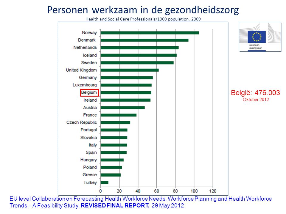 Personen werkzaam in de gezondheidszorg Health and Social Care Professionals/1000 population, 2009 EU level Collaboration on Forecasting Health Workforce Needs, Workforce Planning and Health Workforce Trends – A Feasibility Study.