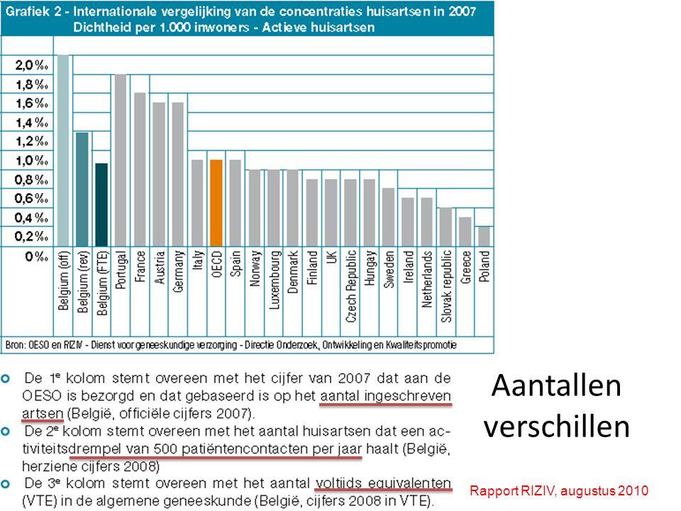 Aantallen verschillen Rapport RIZIV, augustus 2010