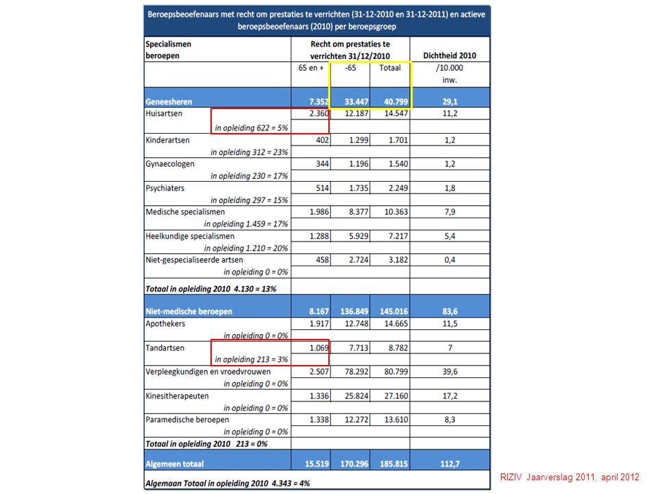 RIZIV Jaarverslag 2011, april 2012