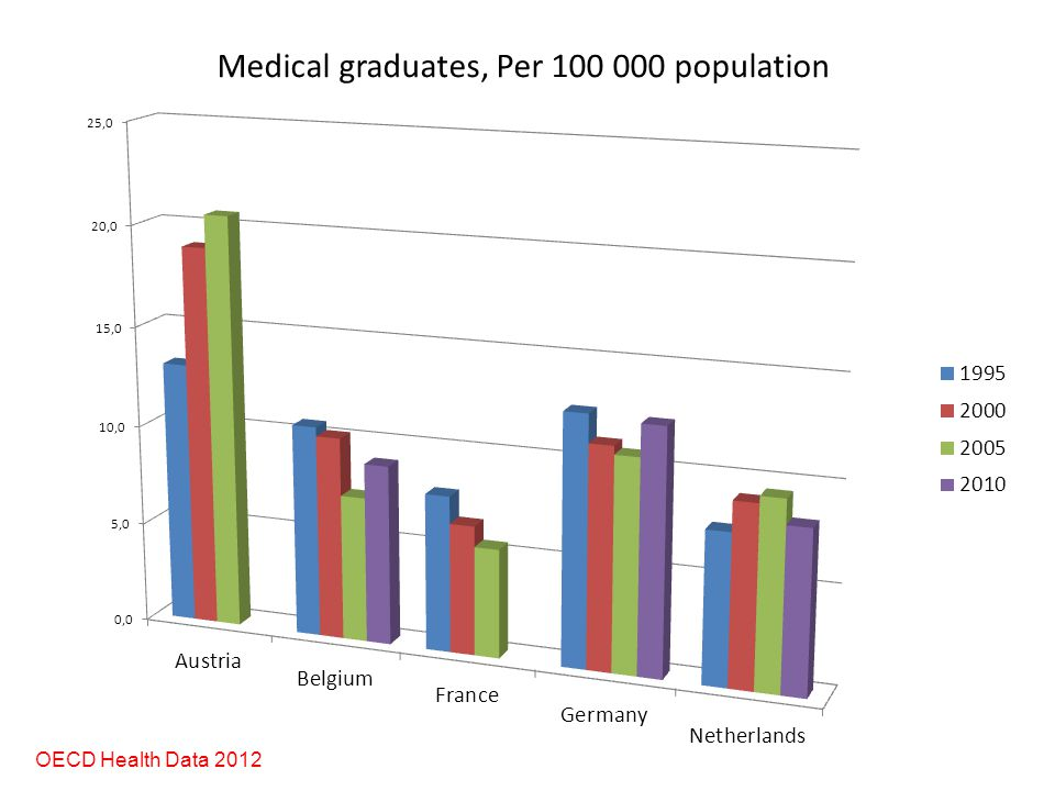OECD Health Data 2012