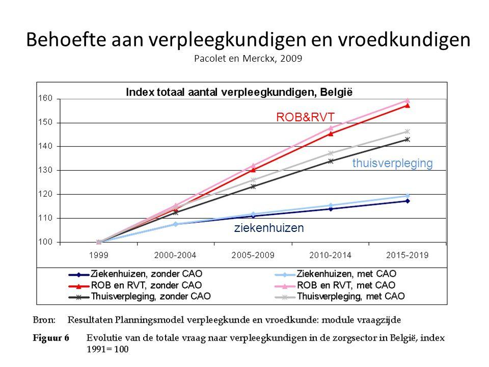 Behoefte aan verpleegkundigen en vroedkundigen Pacolet en Merckx, 2009 ROB&RVT thuisverpleging ziekenhuizen