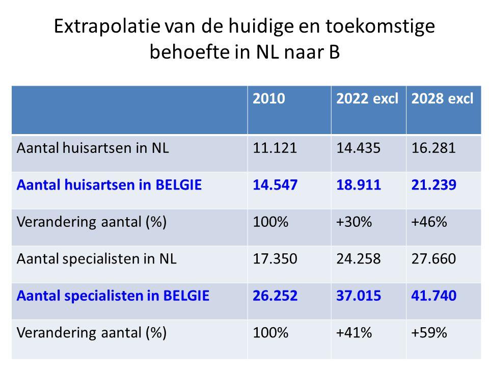 Extrapolatie van de huidige en toekomstige behoefte in NL naar B 20102022 excl2028 excl Aantal huisartsen in NL11.12114.43516.281 Aantal huisartsen in BELGIE14.54718.91121.239 Verandering aantal (%)100%+30%+46% Aantal specialisten in NL17.35024.25827.660 Aantal specialisten in BELGIE26.25237.01541.740 Verandering aantal (%)100%+41%+59%
