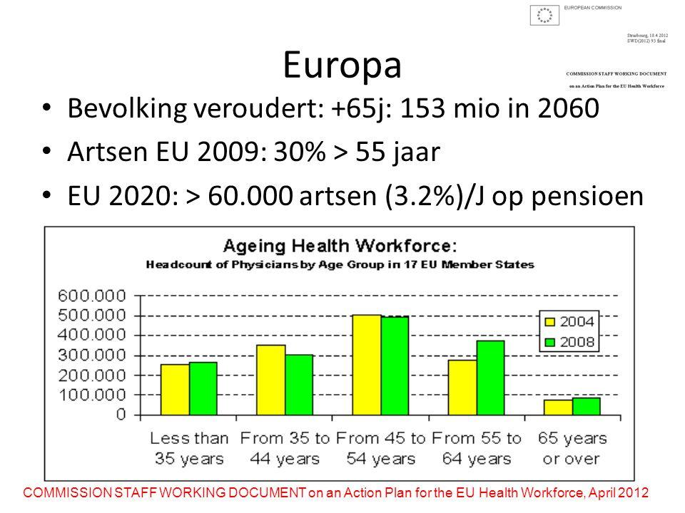 Europa Bevolking veroudert: +65j: 153 mio in 2060 Artsen EU 2009: 30% > 55 jaar EU 2020: > 60.000 artsen (3.2%)/J op pensioen COMMISSION STAFF WORKING DOCUMENT on an Action Plan for the EU Health Workforce, April 2012
