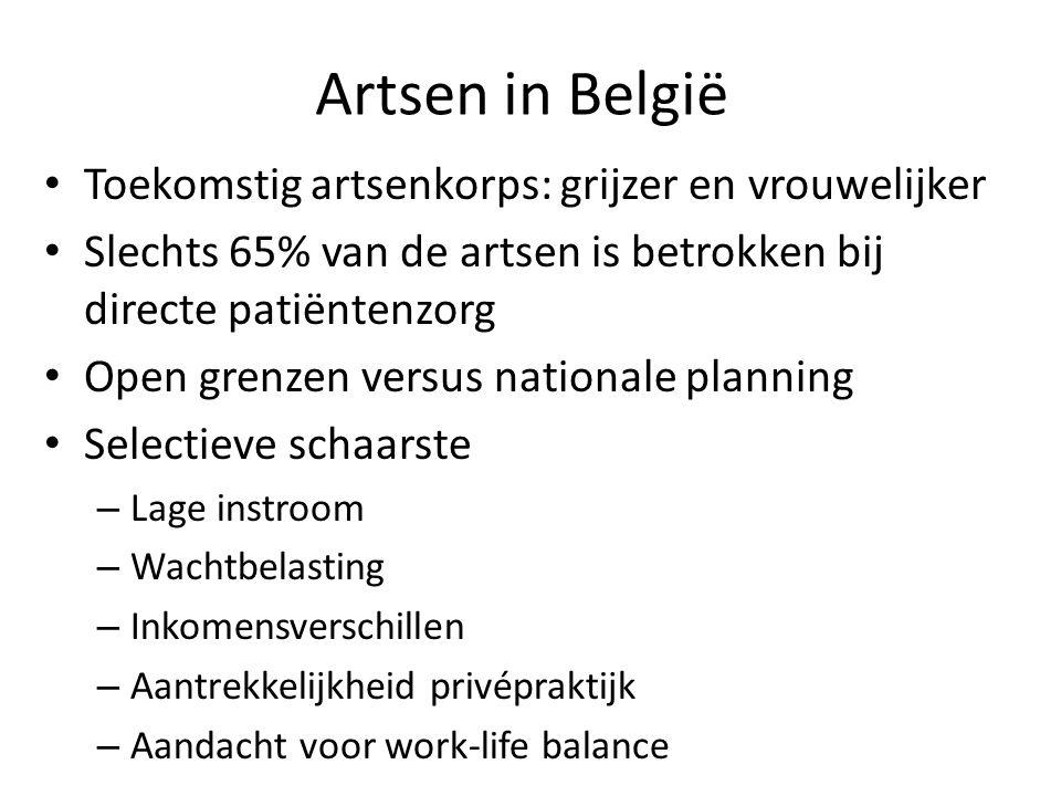 Artsen in België Toekomstig artsenkorps: grijzer en vrouwelijker Slechts 65% van de artsen is betrokken bij directe patiëntenzorg Open grenzen versus nationale planning Selectieve schaarste – Lage instroom – Wachtbelasting – Inkomensverschillen – Aantrekkelijkheid privépraktijk – Aandacht voor work-life balance