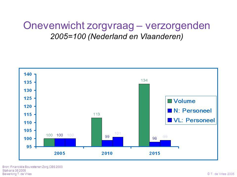 Onevenwicht zorgvraag – verzorgenden 2005=100 (Nederland en Vlaanderen) Bron: Financiële Bouwstenen Zorg,CBS 2003 Statvaria 36 2005 Bewerking T.