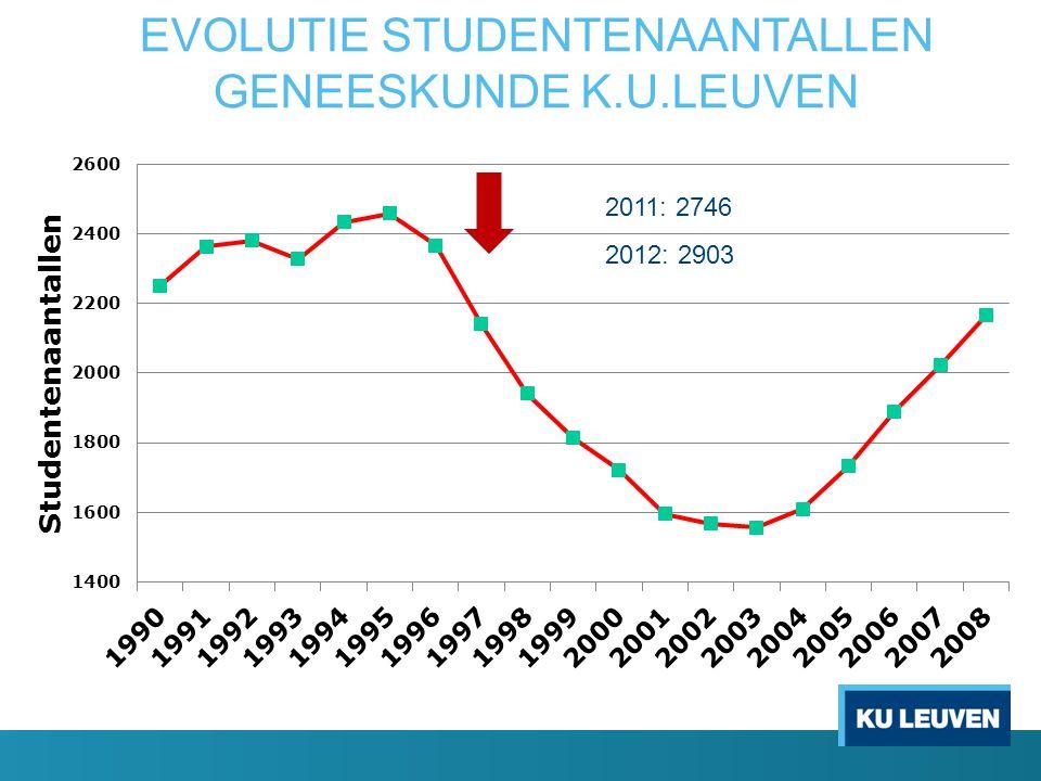 EVOLUTIE STUDENTENAANTALLEN GENEESKUNDE K.U.LEUVEN 2011: 2746 2012: 2903